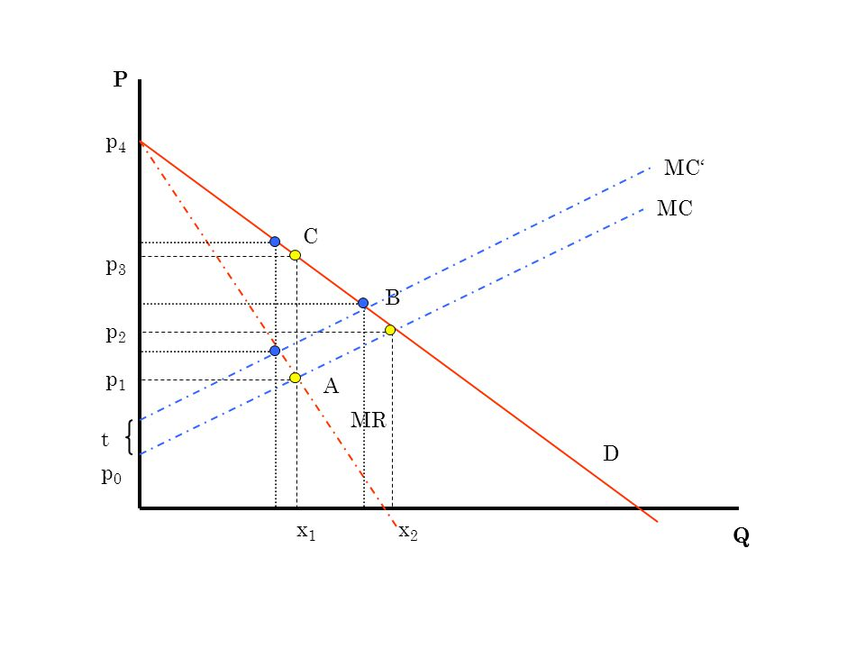 x1x1 x2x2 p1p1 p2p2 p3p3 MC Q P D MR A B C MC' t p4p4 p0p0