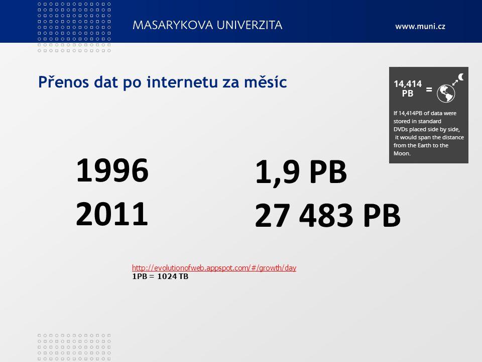 """http://www.mediabistro.com/alltwitter/data-never-sleeps_b24551 http://www.mediabistro.com/alltwitter/twitter-stats_b32050 http://www.statisticbrain.com/google-searches/ Počet zaslaných tweetu Počet vyhledávání na Google Videa nahraného na Youtube (v hod) Nových mobilních uživatelů """"Utraceno na e-shopech (v dolarech) Nových Tumblr (blog) příspěvků 121 500 3 276 000 48 hodin 217 272 070 $ 27 778 Každou minutu na internetu"""