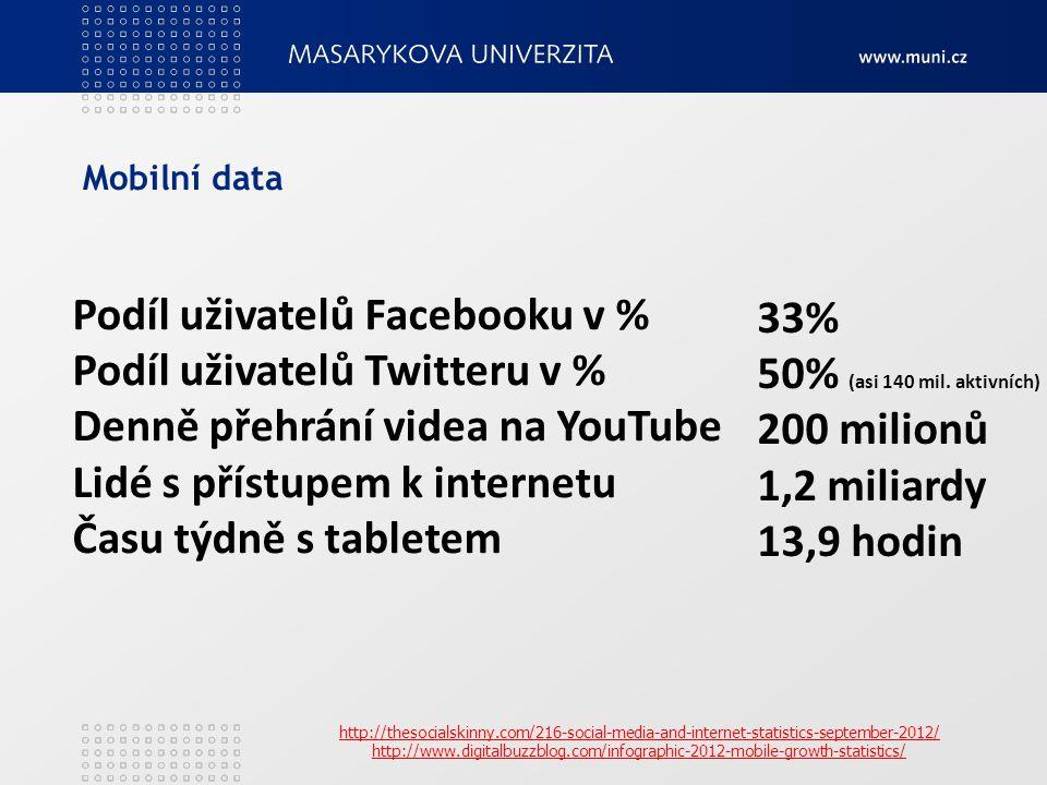 Podíl uživatelů Facebooku v % Podíl uživatelů Twitteru v % Denně přehrání videa na YouTube Lidé s přístupem k internetu Času týdně s tabletem 33% 50% (asi 140 mil.
