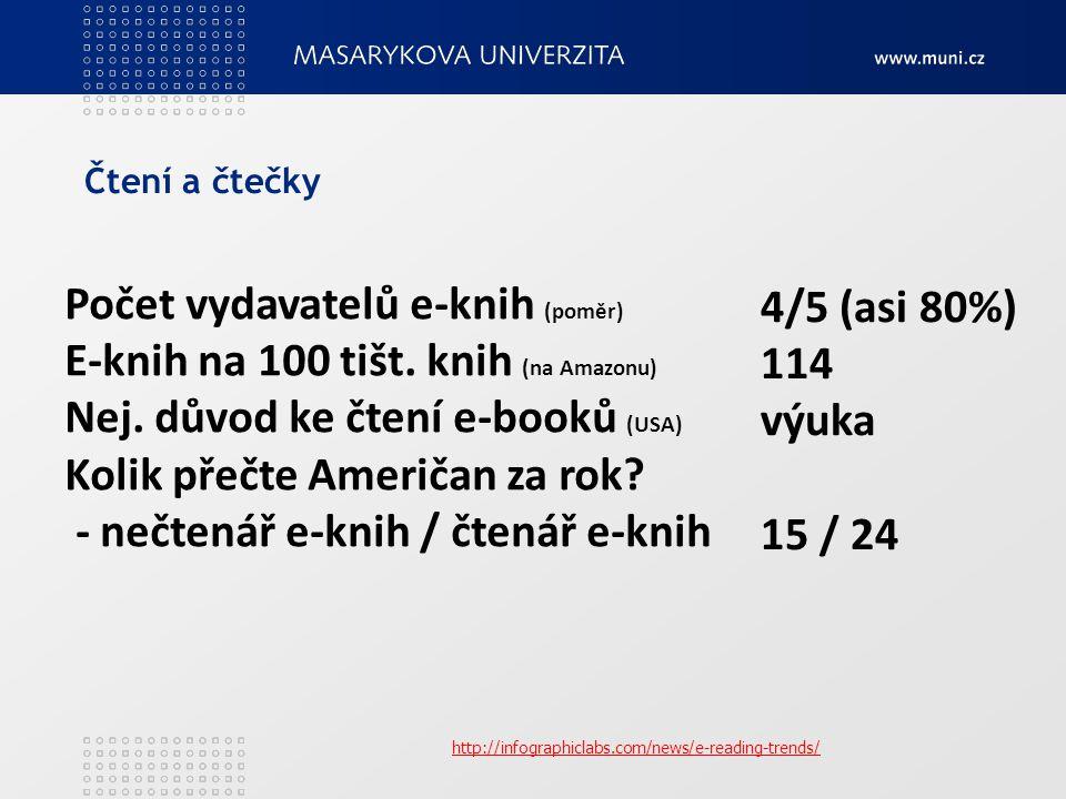 Počet vydavatelů e-knih (poměr) E-knih na 100 tišt.