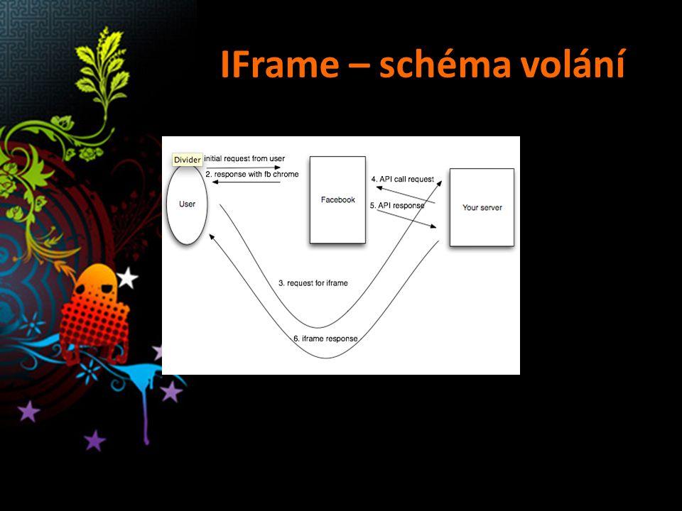 IFrame – schéma volání