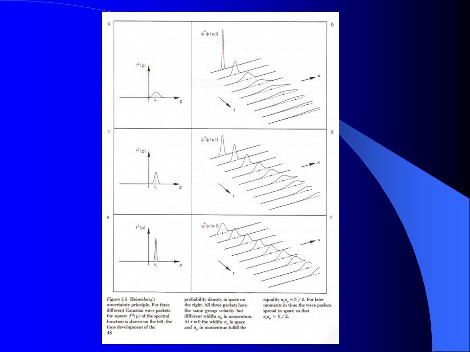 Volná mikročástice  Vlnové klubko není stacionární stav