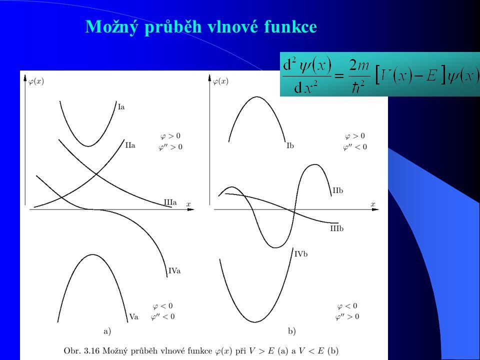 Co znamená druhá derivace?
