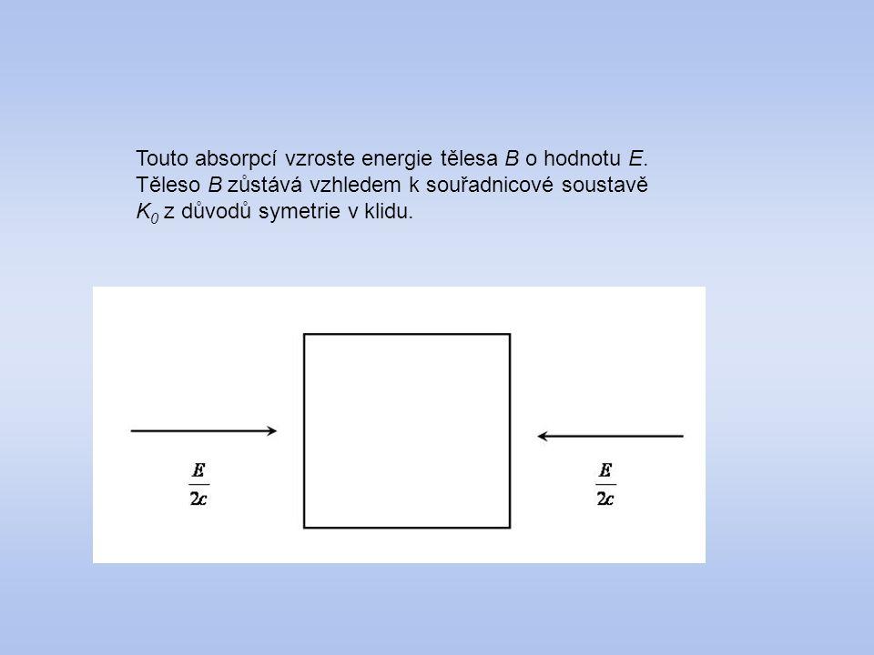 Touto absorpcí vzroste energie tělesa B o hodnotu E. Těleso B zůstává vzhledem k souřadnicové soustavě K 0 z důvodů symetrie v klidu.