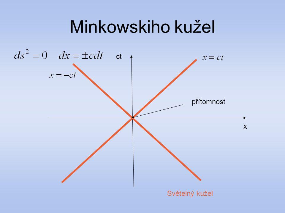 Minkowskiho kužel ct x Světelný kužel přítomnost