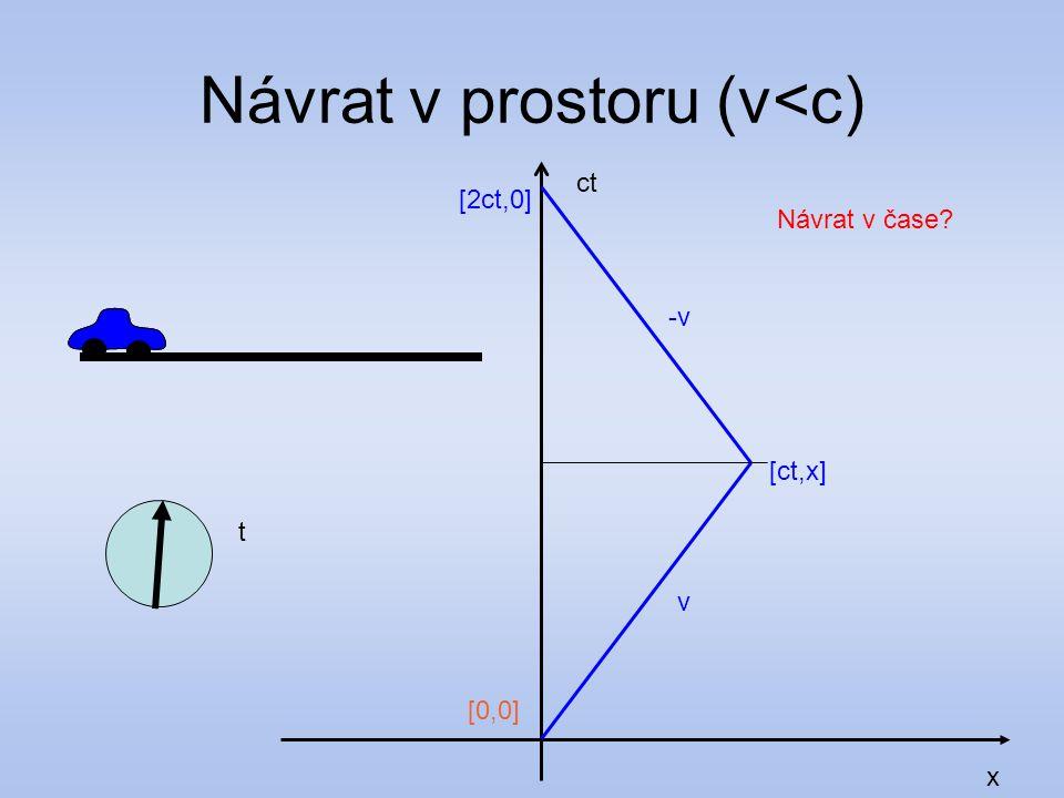 Návrat v prostoru (v<c) x ct [ct,x] v t -v-v [0,0][0,0] [2ct,0] Návrat v čase?
