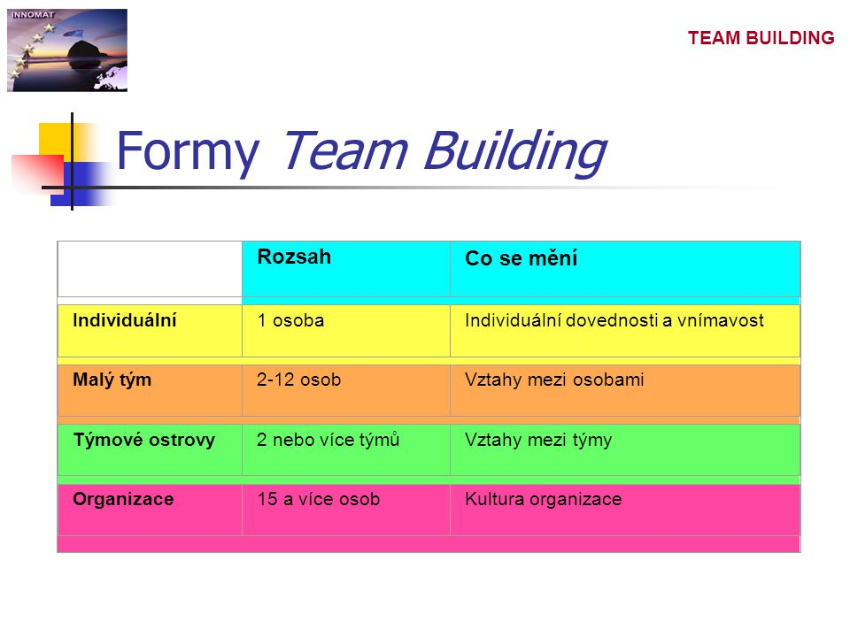 TEAM BUILDING Formy Team Building Rozsah Co se mění Individuální1 osobaIndividuální dovednosti a vnímavost Malý tým2-12 osobVztahy mezi osobami Týmové ostrovy2 nebo více týmůVztahy mezi týmy Organizace15 a více osobKultura organizace