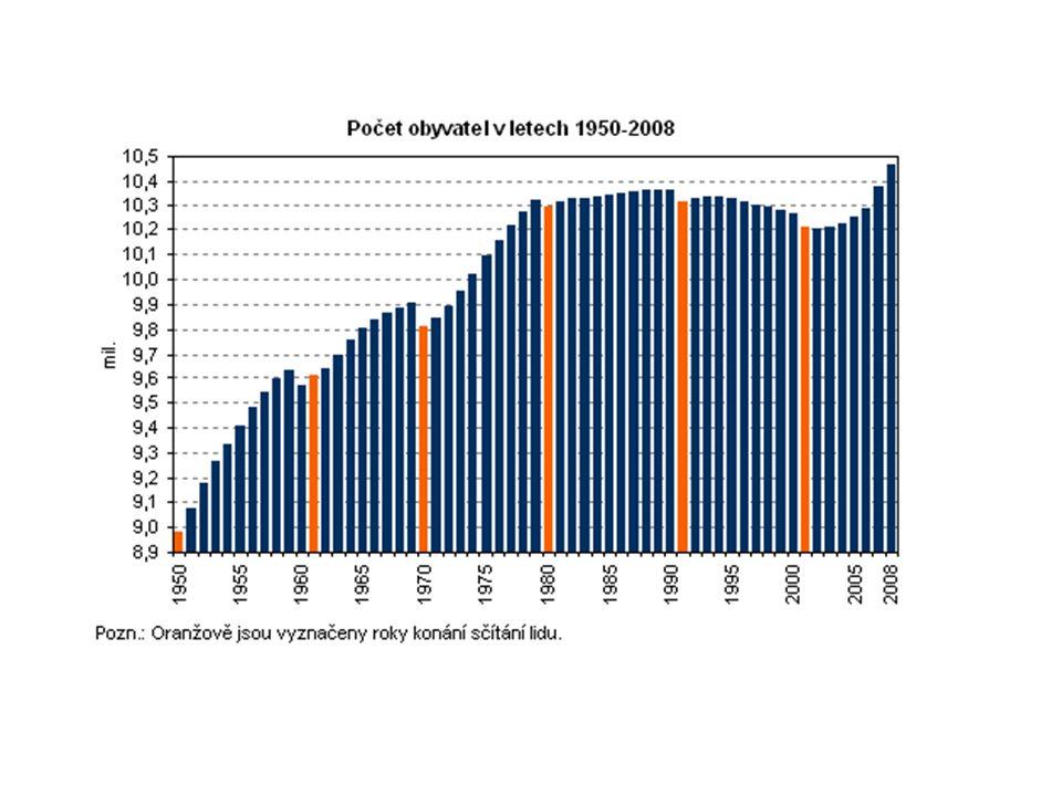 Vývoj porodnosti a úmrtnosti v Česku 1945-2005