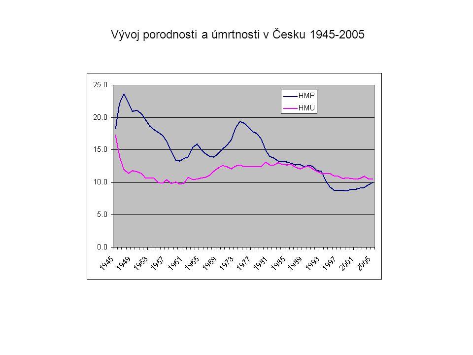 Vývoj podílů obyvatelstva podle velikostních kategorií obcí (územní stav k příslušnému roku)