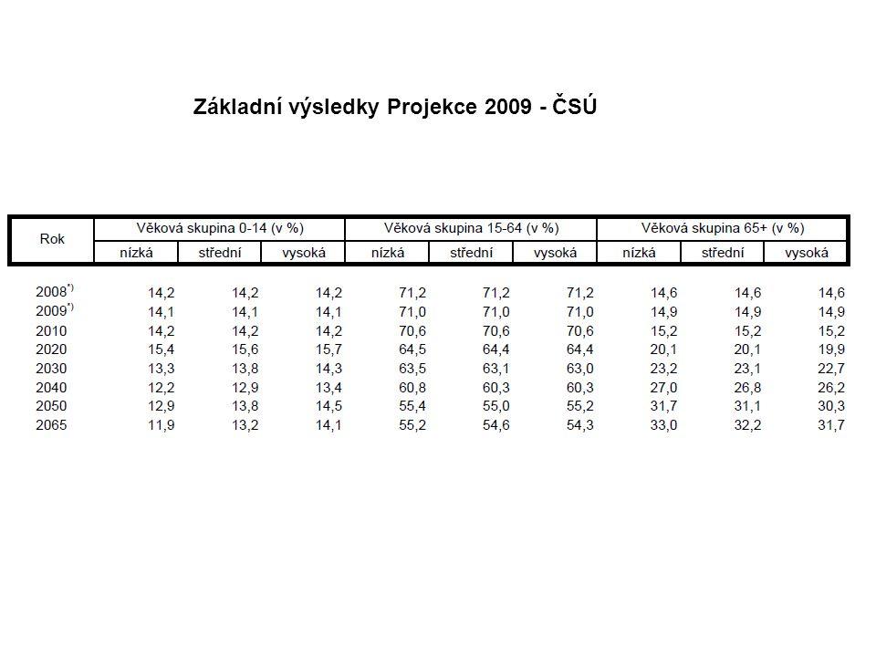 Základní výsledky Projekce 2009 - ČSÚ