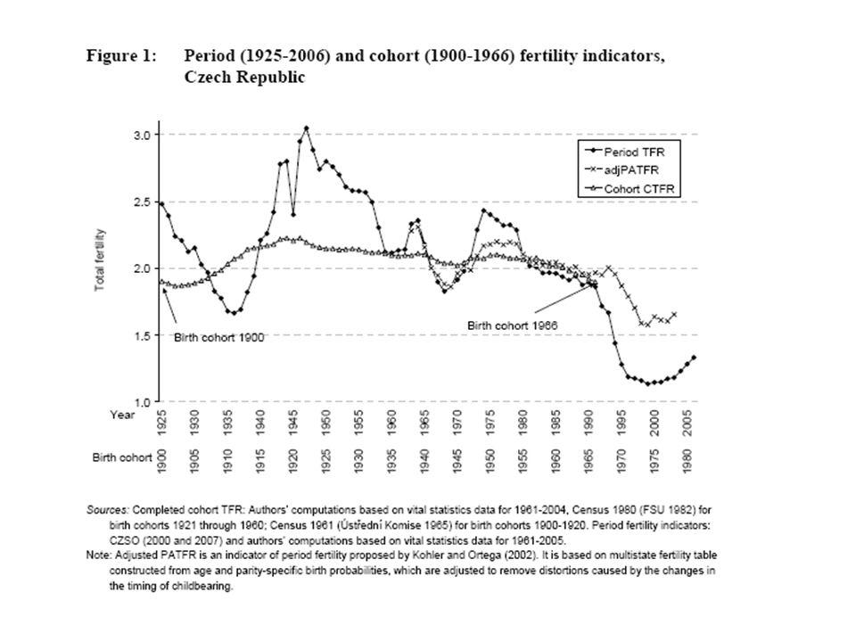 Úhrnná plodnost podle okresů - kvintily 1991-1993 2001-2005