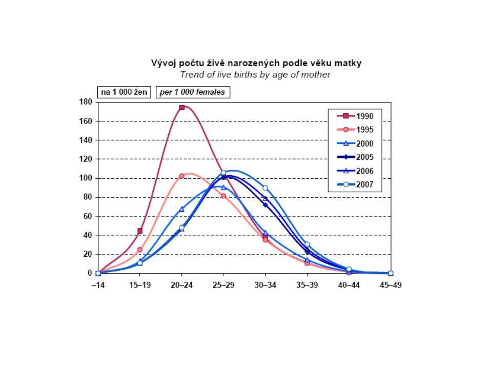 Hajnalova linie Západoevropská x východoevropská rodina (předprůmyslová společnost) Rozdíly: sňatkový věk, velikost rodiny