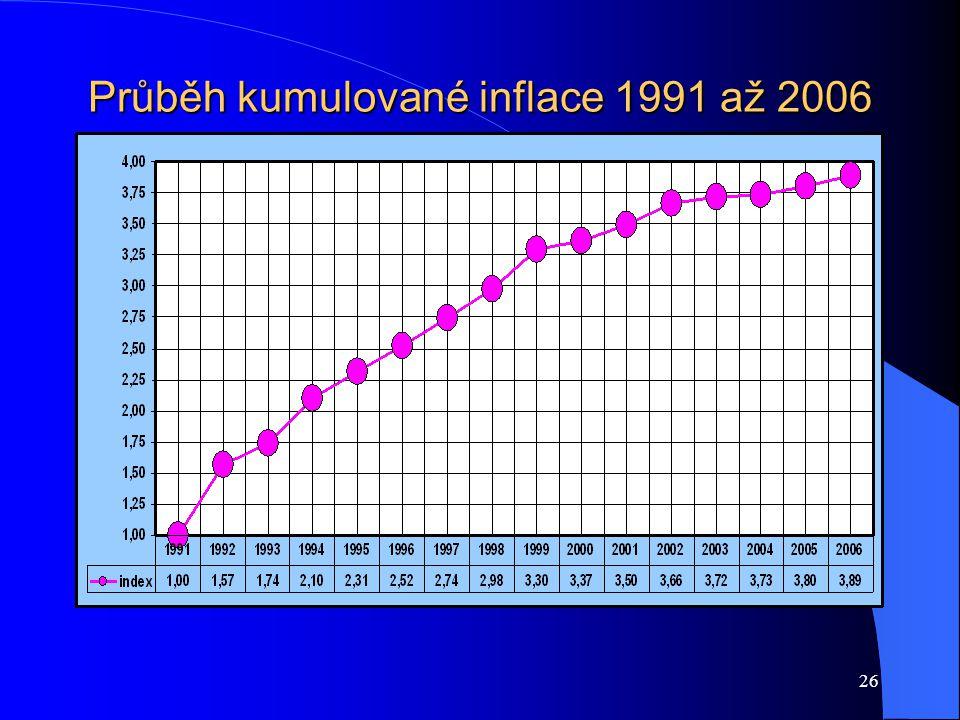 26 Průběh kumulované inflace 1991 až 2006