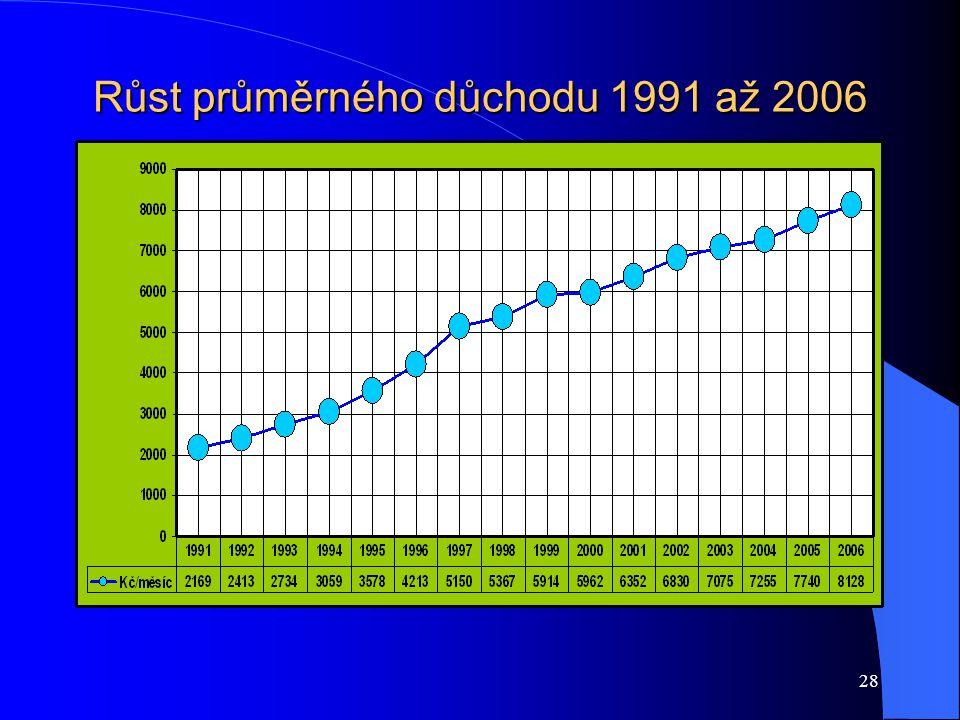 28 Růst průměrného důchodu 1991 až 2006