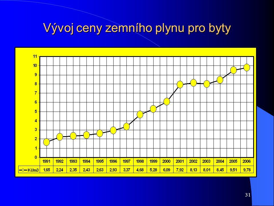 31 Vývoj ceny zemního plynu pro byty
