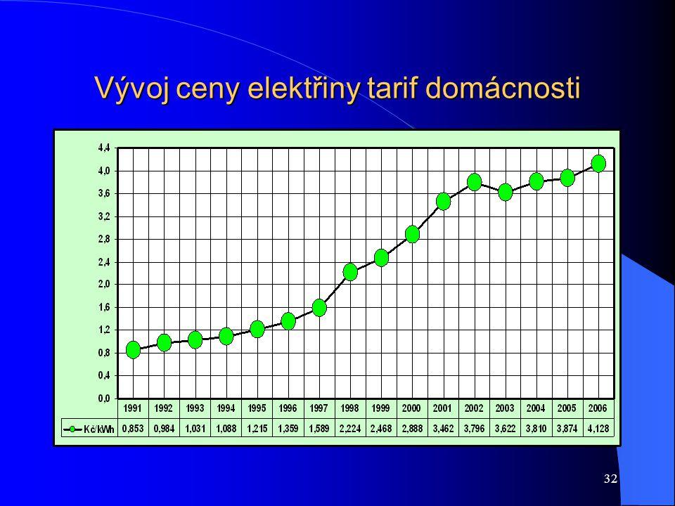 32 Vývoj ceny elektřiny tarif domácnosti