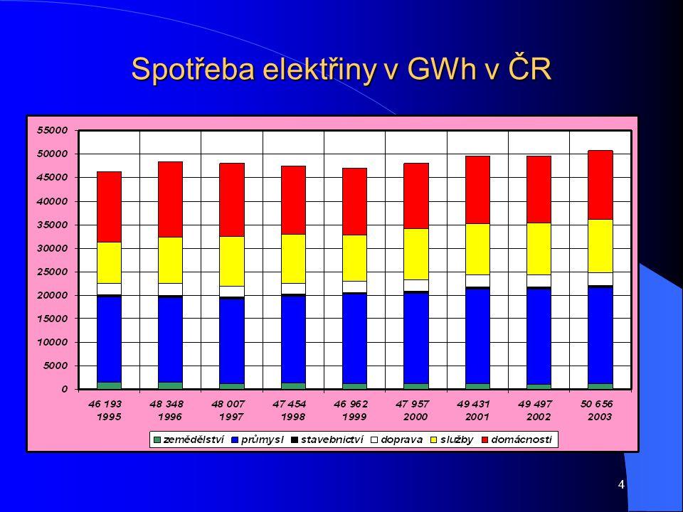 4 Spotřeba elektřiny v GWh v ČR