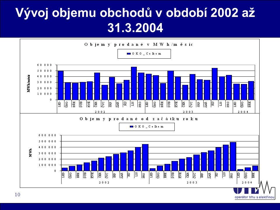 10 Vývoj objemu obchodů v období 2002 až 31.3.2004