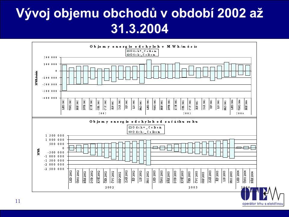 11 Vývoj objemu obchodů v období 2002 až 31.3.2004