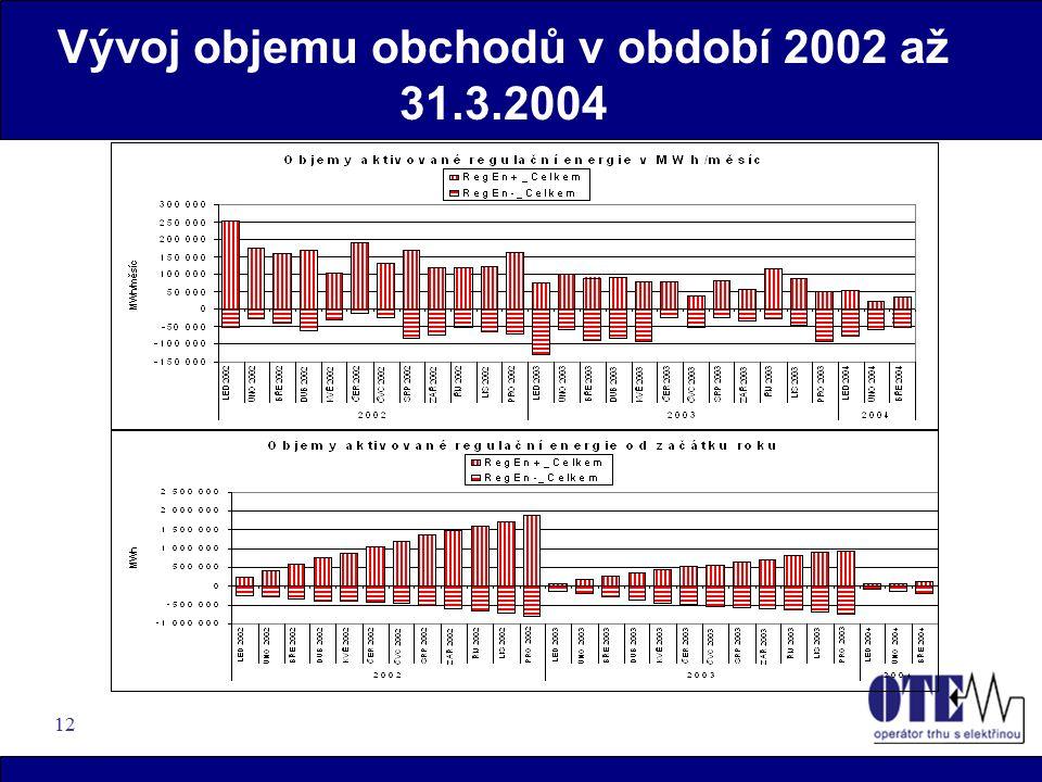12 Vývoj objemu obchodů v období 2002 až 31.3.2004