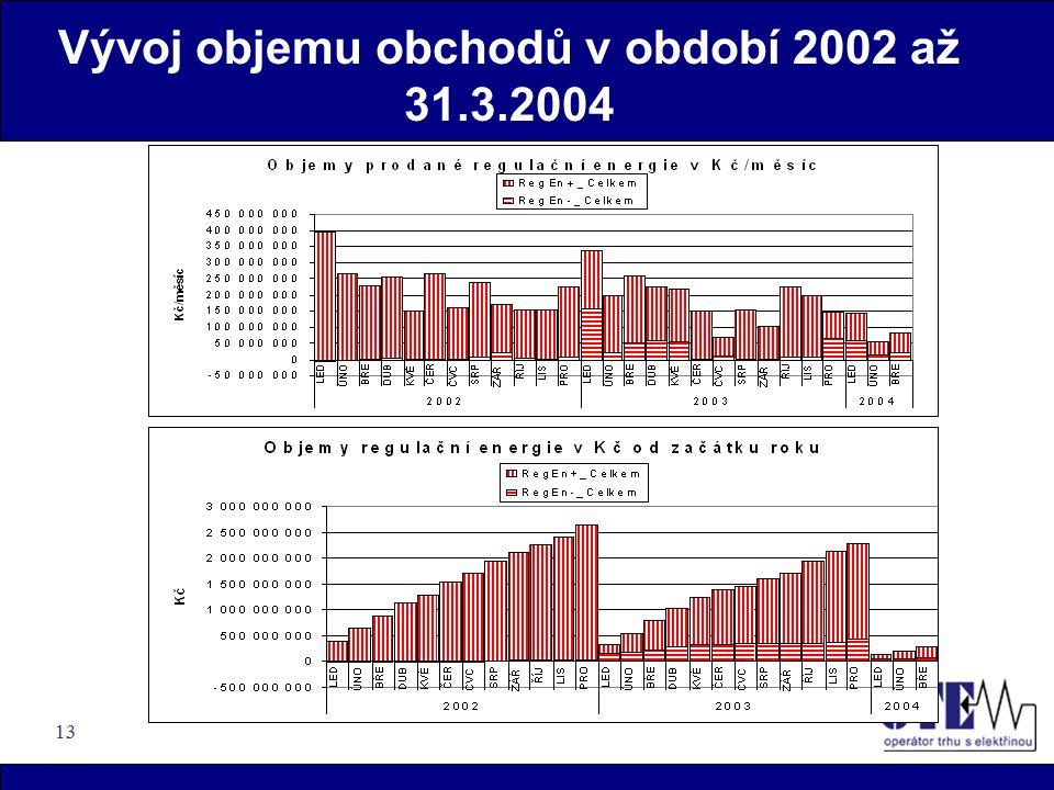 13 Vývoj objemu obchodů v období 2002 až 31.3.2004