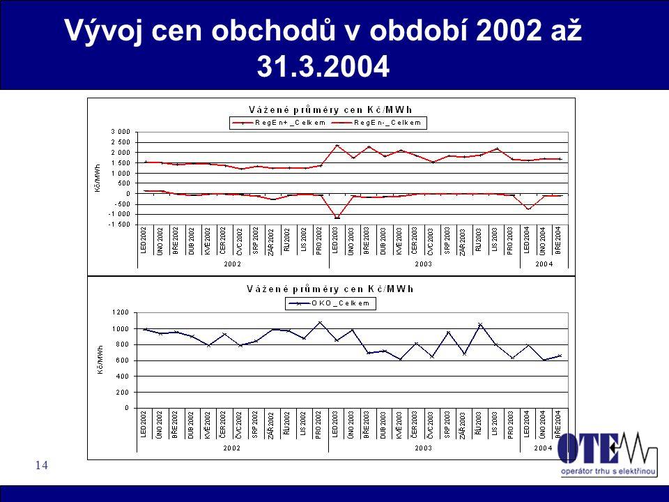 14 Vývoj cen obchodů v období 2002 až 31.3.2004