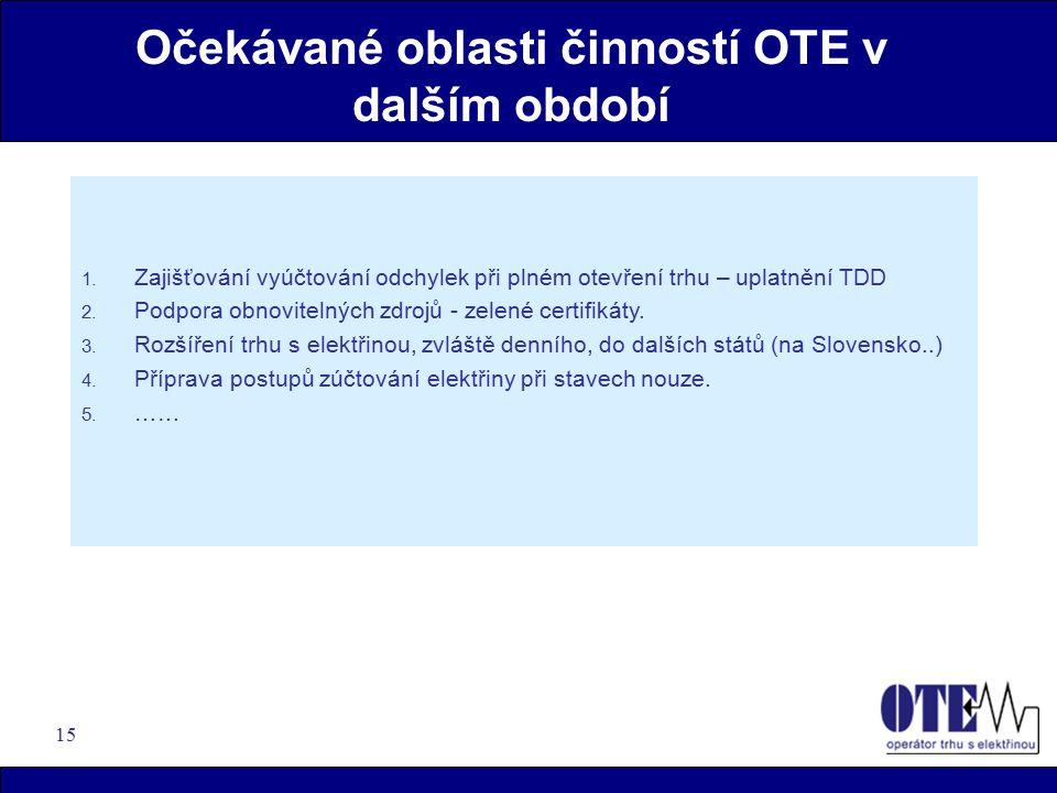 15 Očekávané oblasti činností OTE v dalším období 1.