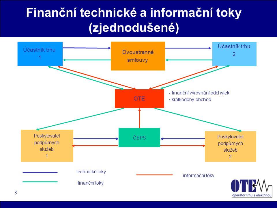 3 Finanční technické a informační toky (zjednodušené) Účastník trhu 1 Účastník trhu 2 OTE Dvoustranné smlouvy Poskytovatel podpůrných služeb 1 Poskytovatel podpůrných služeb 2 ČEPS technické toky finanční toky informační toky finanční vyrovnání odchylek krátkodobý obchod