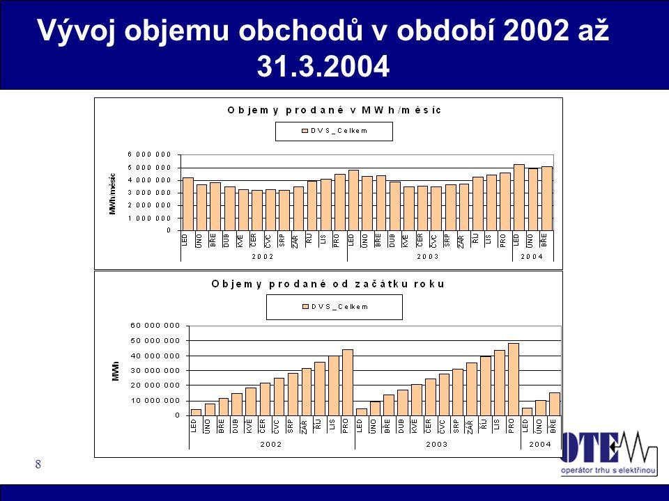 8 Vývoj objemu obchodů v období 2002 až 31.3.2004