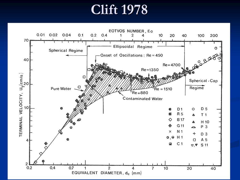 Clift 1978