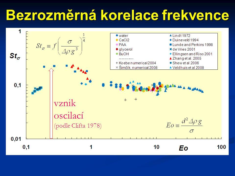 Bezrozměrná korelace frekvence vznik oscilací (podle Clifta 1978)