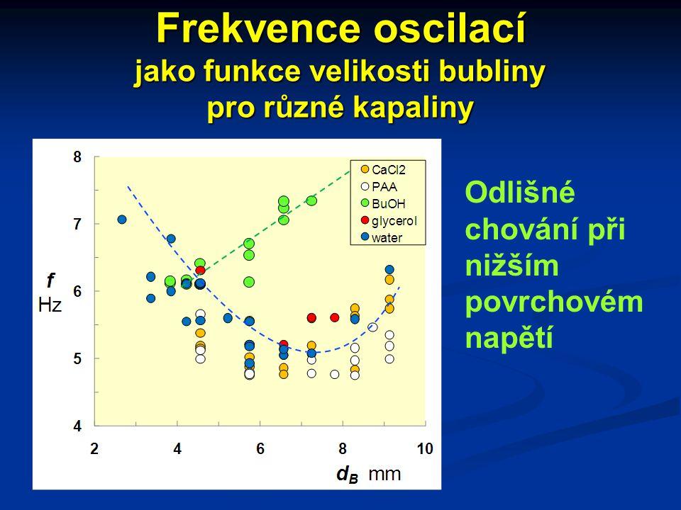 Frekvence oscilací jako funkce velikosti bubliny pro různé kapaliny Odlišné chování při nižším povrchovém napětí