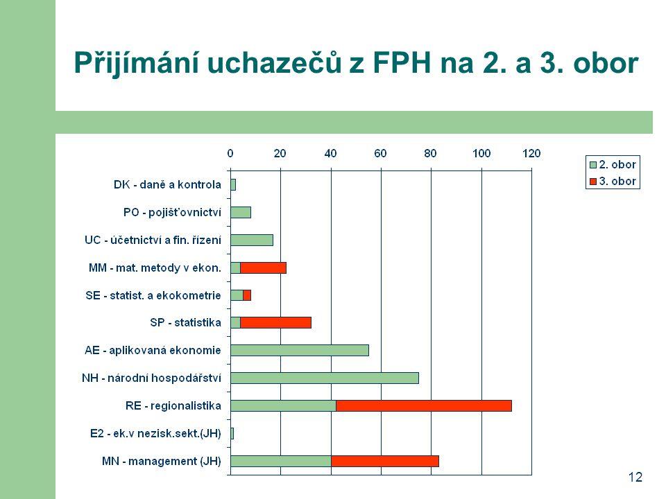 12 Přijímání uchazečů z FPH na 2. a 3. obor