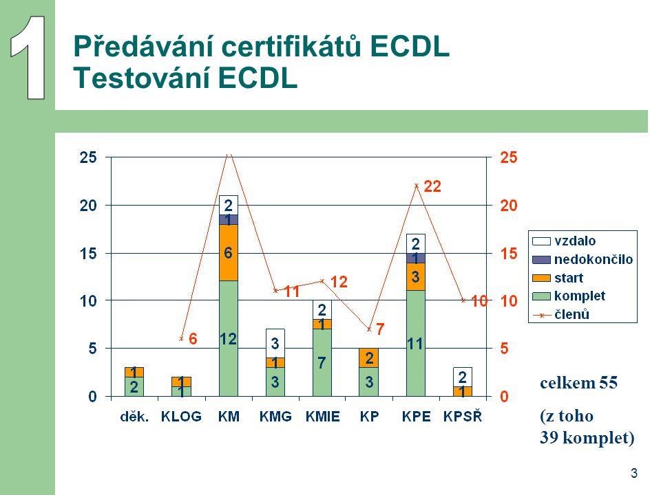 3 Předávání certifikátů ECDL Testování ECDL celkem 55 (z toho 39 komplet)