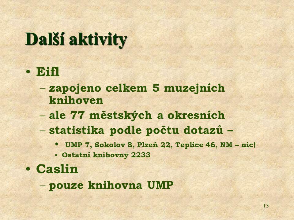 13 Další aktivity Eifl – zapojeno celkem 5 muzejních knihoven – ale 77 městských a okresních – statistika podle počtu dotazů – UMP 7, Sokolov 8, Plzeň 22, Teplice 46, NM – nic.