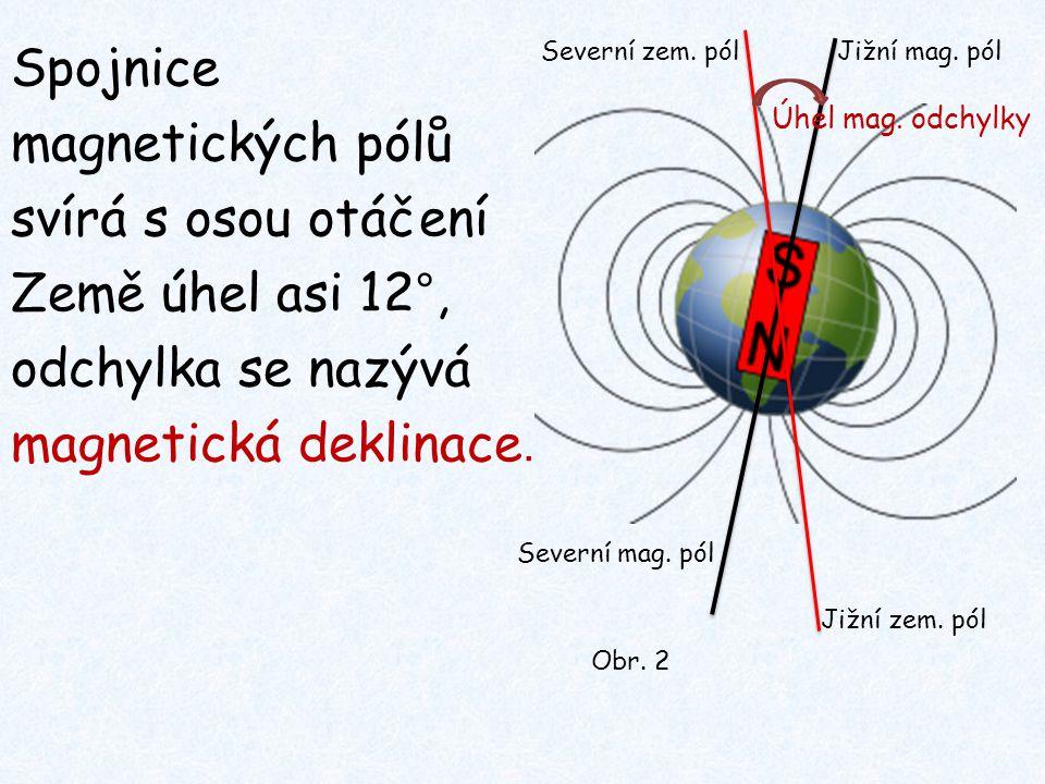 Spojnice magnetických pólů svírá s osou otáčení Země úhel asi 12°, odchylka se nazývá magnetická deklinace. Úhel mag. odchylky Jižní zem. pól Severní