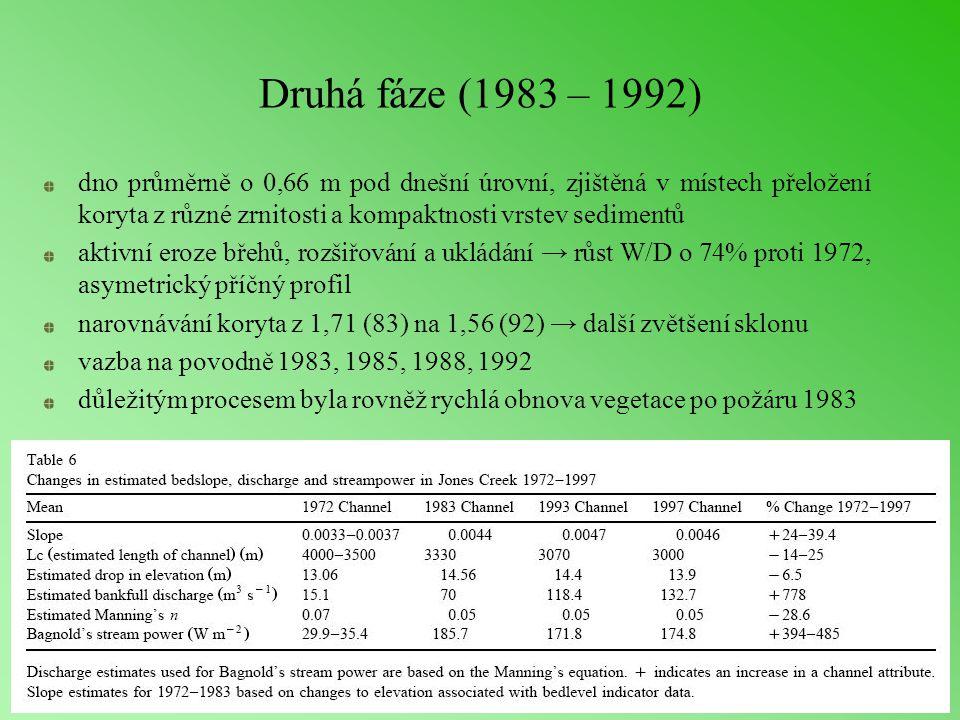 Druhá fáze (1983 – 1992) dno průměrně o 0,66 m pod dnešní úrovní, zjištěná v místech přeložení koryta z různé zrnitosti a kompaktnosti vrstev sedimentů aktivní eroze břehů, rozšiřování a ukládání → růst W/D o 74% proti 1972, asymetrický příčný profil narovnávání koryta z 1,71 (83) na 1,56 (92) → další zvětšení sklonu vazba na povodně 1983, 1985, 1988, 1992 důležitým procesem byla rovněž rychlá obnova vegetace po požáru 1983