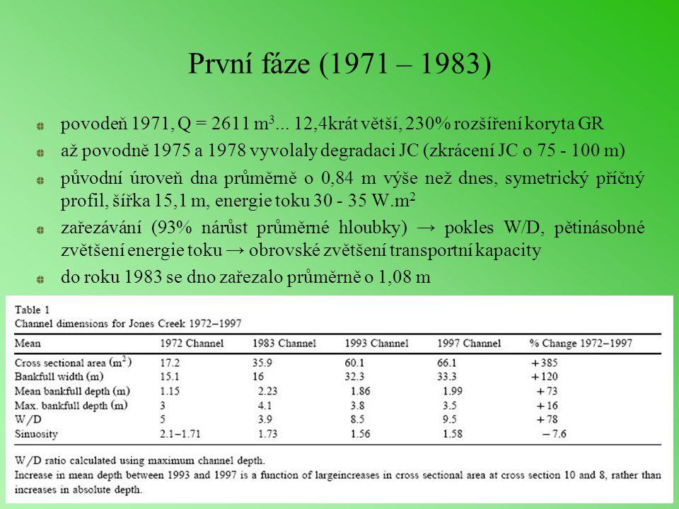 První fáze (1971 – 1983) povodeň 1971, Q = 2611 m 3...