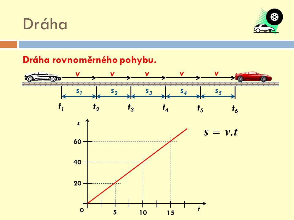 Dráha Dráha rovnoměrného pohybu. v v v v v s1s1 s2s2 s3s3 s4s4 s5s5 t1t1 t2t2 t3t3 t4t4 t5t5 t6t6 5 10 15 20 40 60 0 s t