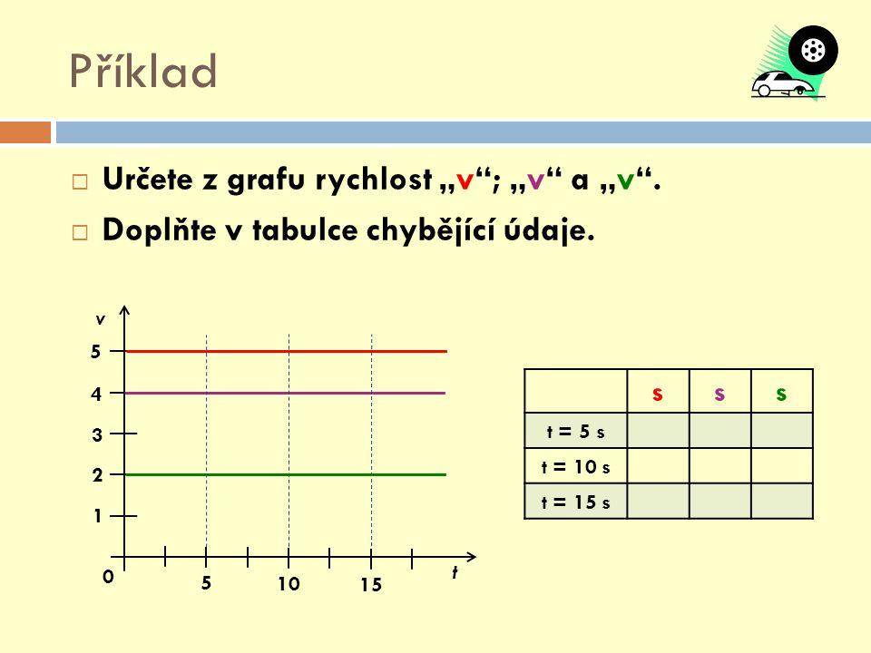 """Příklad  Určete z grafu rychlost """"v""""; """"v"""" a """"v"""".  Doplňte v tabulce chybějící údaje. 5 10 15 1 2 3 4 5 0 v t sss t = 5 s t = 10 s t = 15 s"""