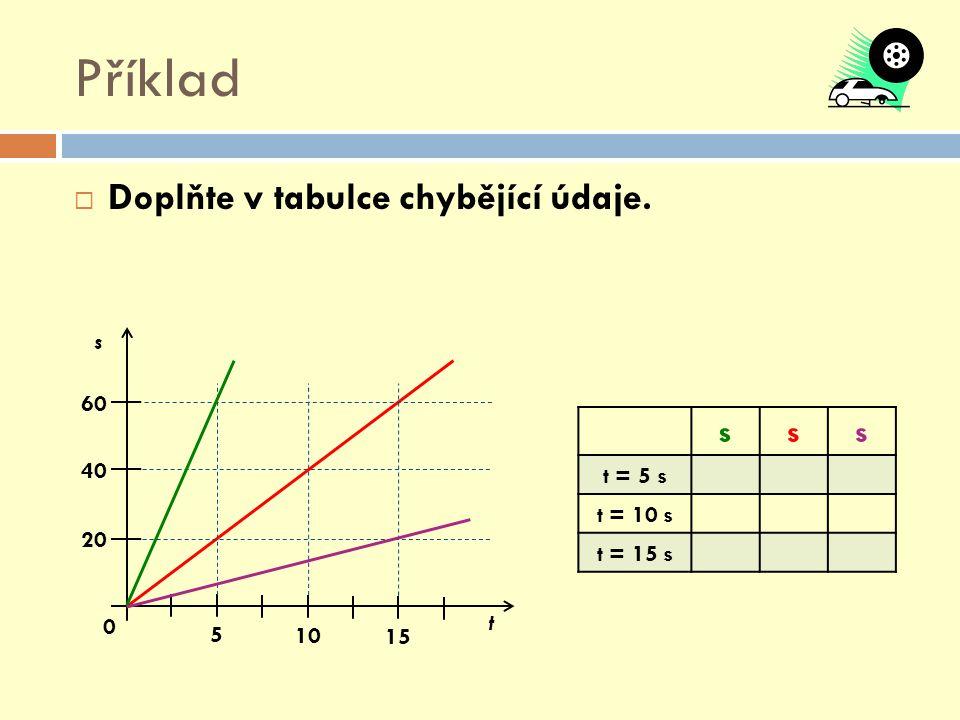 Příklad  Popište pohyb tělesa, sestrojte graf závislosti dráhy na čase.