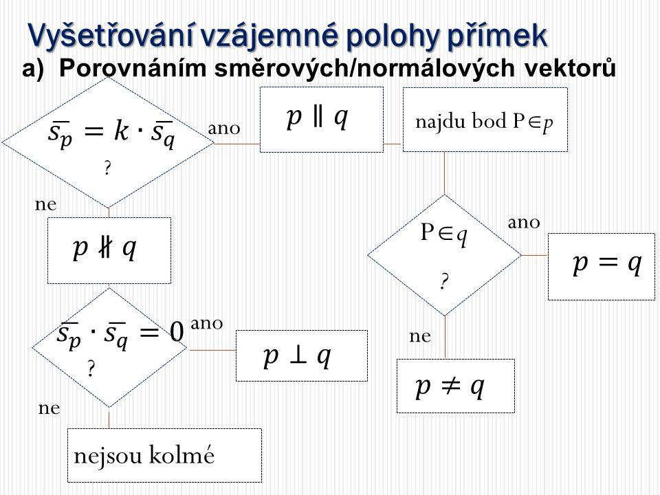 Vyšetřování vzájemné polohy přímek Pq?Pq? ano najdu bod P  p ? a)Porovnáním směrových/normálových vektorů ano nejsou kolmé ne ano ne