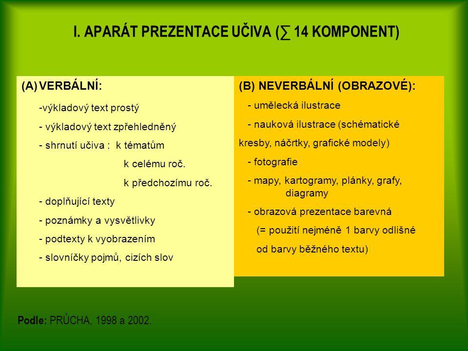 Podle: PRŮCHA, 1998 a 2002.I.