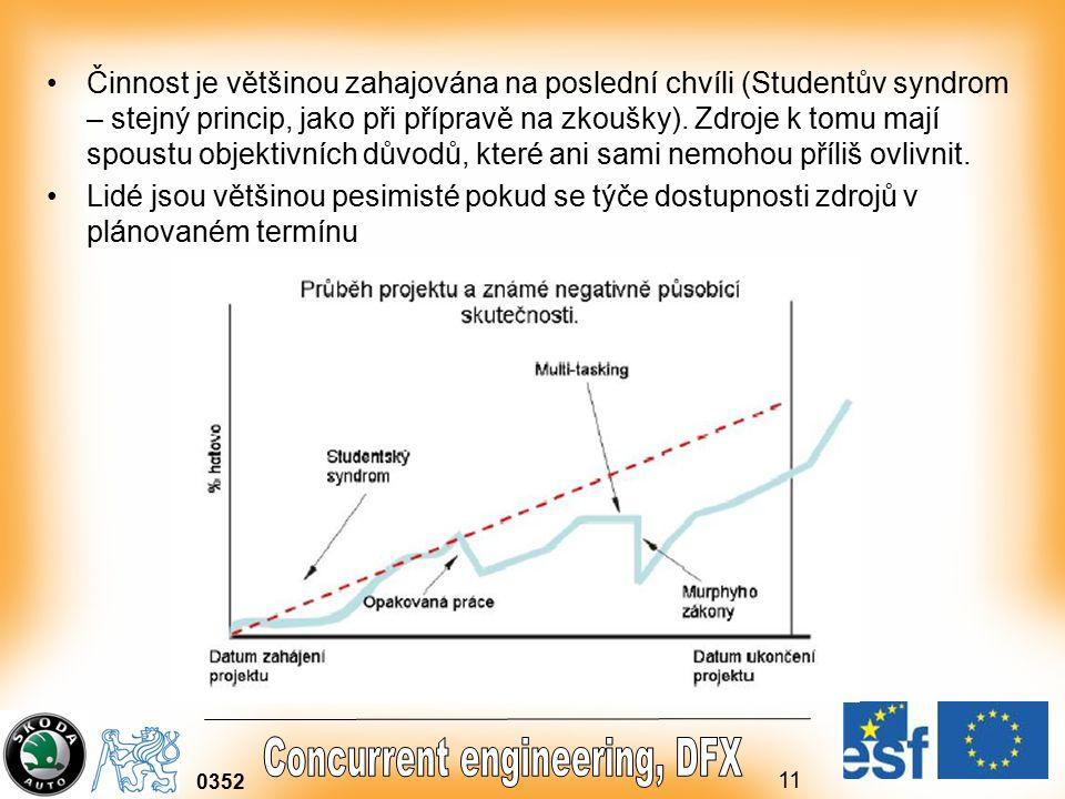 11 0352 Činnost je většinou zahajována na poslední chvíli (Studentův syndrom – stejný princip, jako při přípravě na zkoušky).