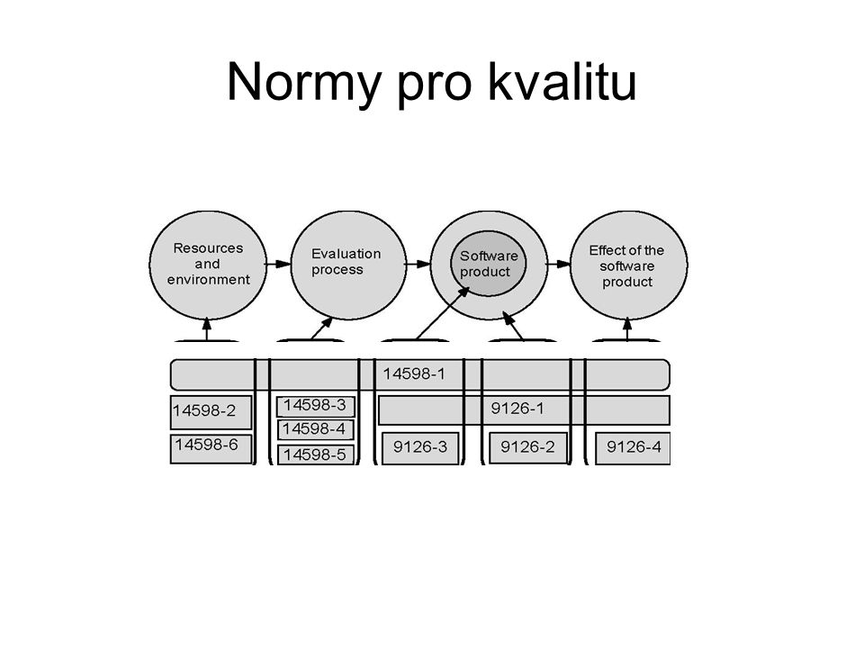 Normy pro kvalitu Evaluation Evaluation Internal External Quality in support process metrics metrics use metrics