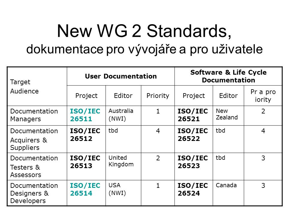 New WG 2 Standards, dokumentace pro vývojáře a pro uživatele Target Audience User Documentation Software & Life Cycle Documentation ProjectEditorPriorityProjectEditor Pr a pro iority Documentation Managers ISO/IEC 26511 Australia (NWI) 1ISO/IEC 26521 New Zealand 2 Documentation Acquirers & Suppliers ISO/IEC 26512 tbd 4ISO/IEC 26522 tbd 4 Documentation Testers & Assessors ISO/IEC 26513 United Kingdom 2ISO/IEC 26523 tbd 3 Documentation Designers & Developers ISO/IEC 26514 USA (NWI) 1ISO/IEC 26524 Canada 3
