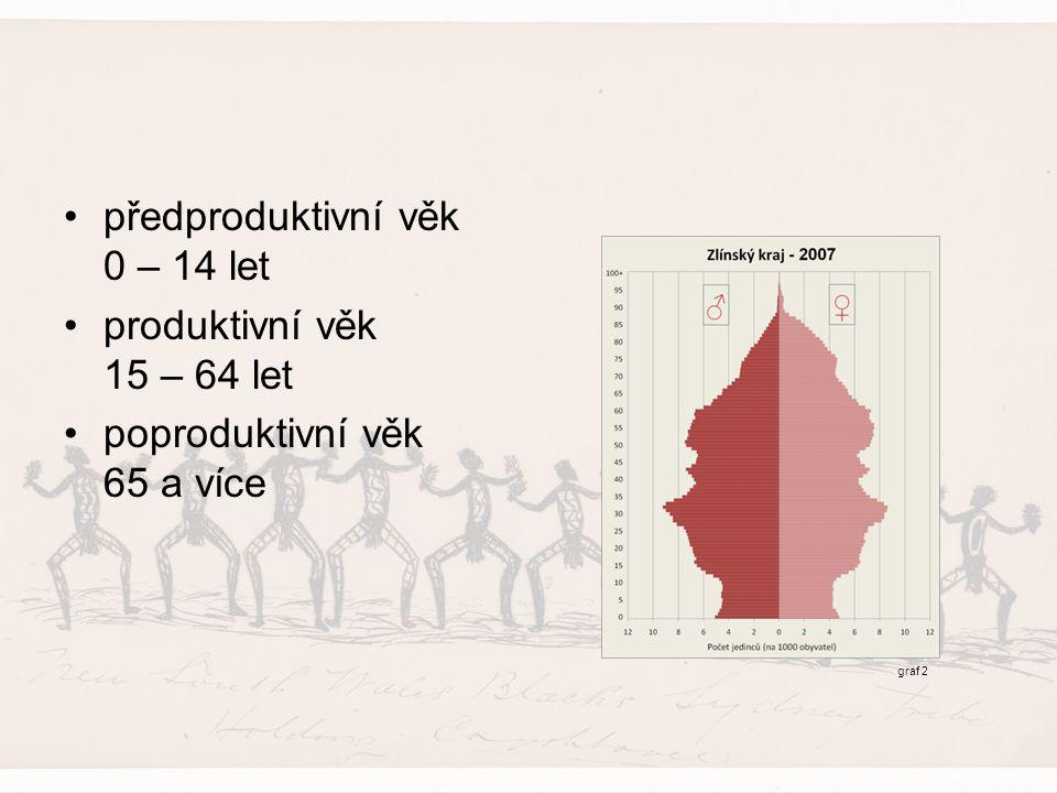 předproduktivní věk 0 – 14 let produktivní věk 15 – 64 let poproduktivní věk 65 a více graf 2