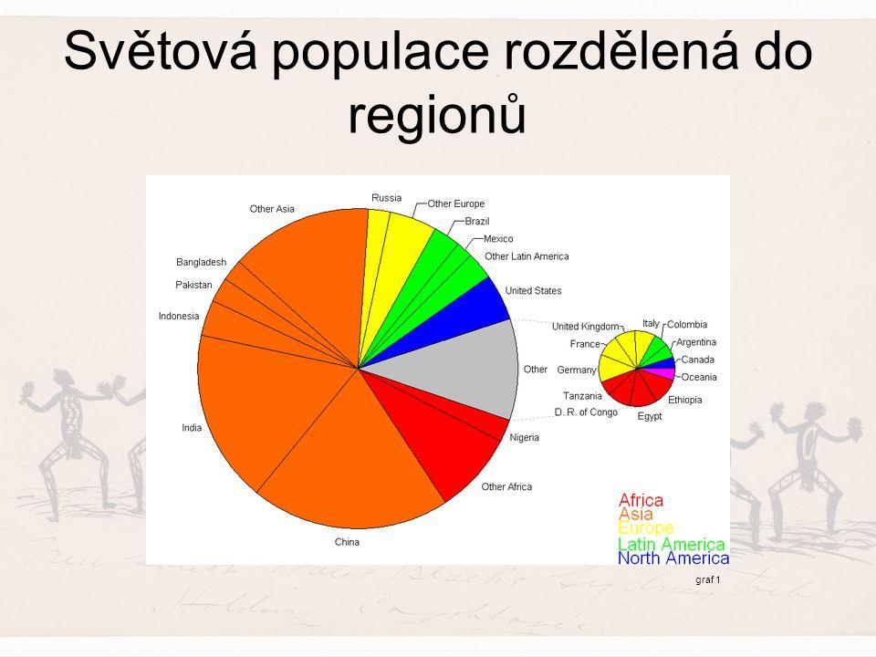Světová populace rozdělená do regionů graf 1
