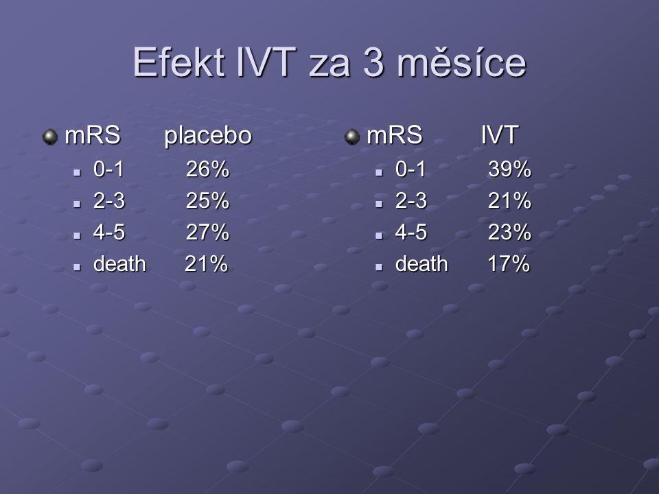 Efekt IVT za 3 měsíce mRS placebo 0-1 26% 0-1 26% 2-3 25% 2-3 25% 4-5 27% 4-5 27% death 21% death 21% mRS IVT 0-1 39% 2-3 21% 4-5 23% death 17%