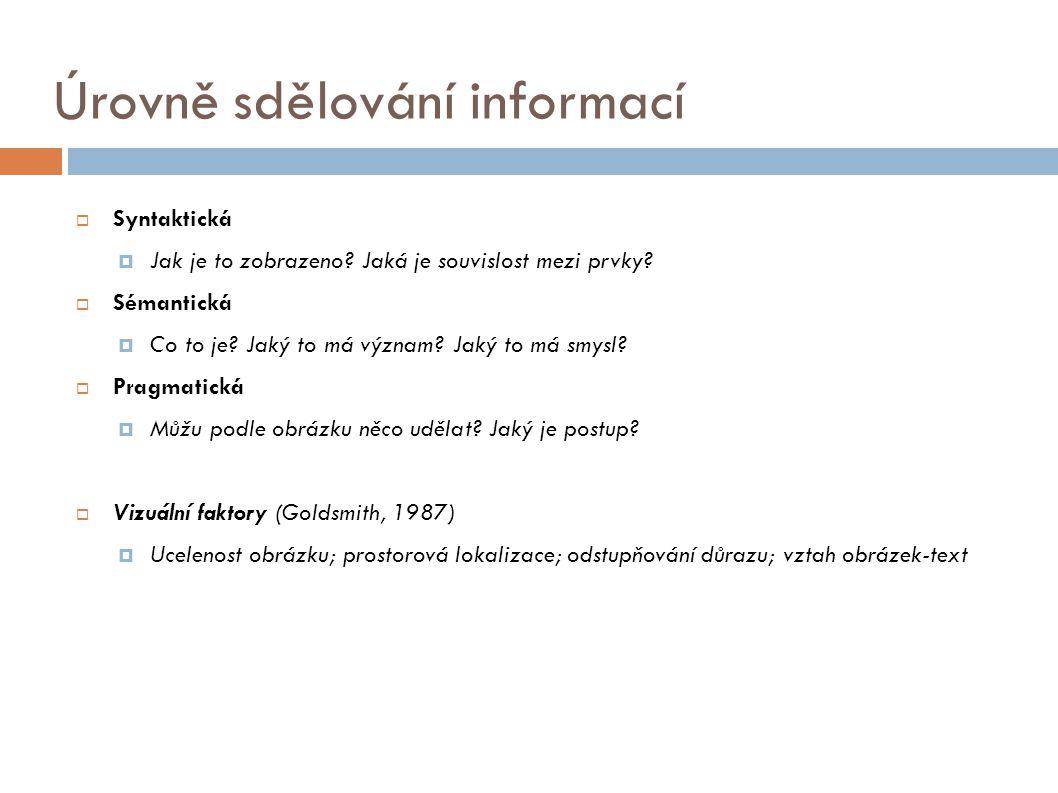 Úrovně sdělování informací  Syntaktická  Jak je to zobrazeno? Jaká je souvislost mezi prvky?  Sémantická  Co to je? Jaký to má význam? Jaký to má